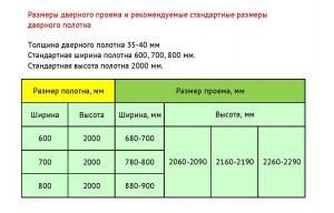 Размеры стандартных межкомнатных дверей
